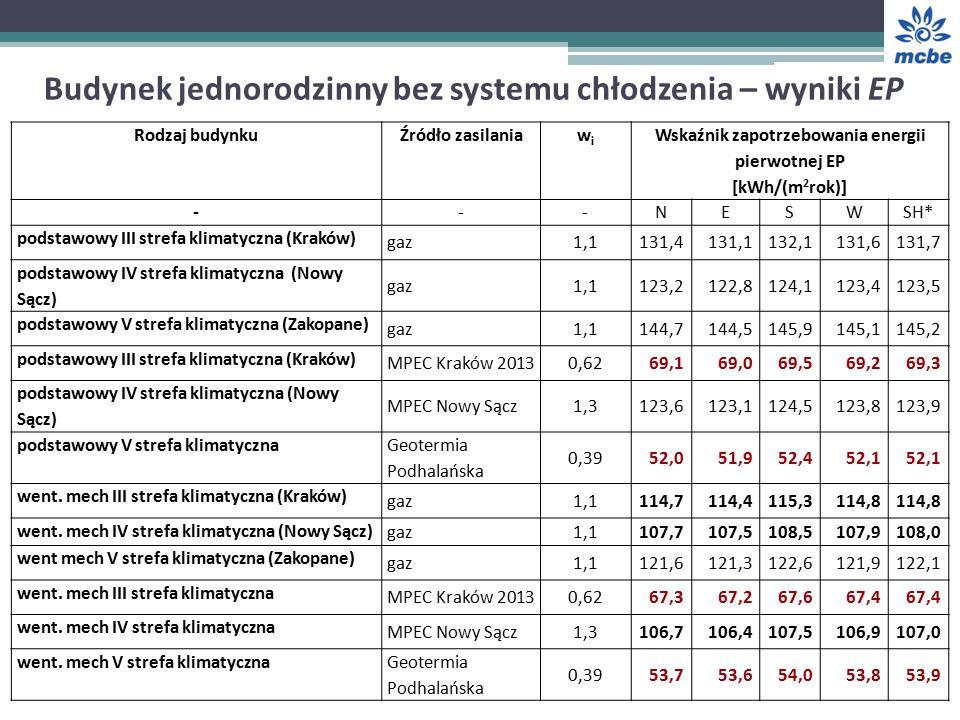 Budynek jednorodzinny bez systemu chłodzenia – wyniki EP Rodzaj budynkuŹródło zasilaniawiwi Wskaźnik zapotrzebowania energii pierwotnej EP [kWh/(m 2 rok)] ---NESWSH* podstawowy III strefa klimatyczna (Kraków) gaz1,1131,4131,1132,1131,6131,7 podstawowy IV strefa klimatyczna (Nowy Sącz) gaz1,1123,2122,8124,1123,4123,5 podstawowy V strefa klimatyczna (Zakopane) gaz1,1144,7144,5145,9145,1145,2 podstawowy III strefa klimatyczna (Kraków) MPEC Kraków 20130,6269,169,069,569,269,3 podstawowy IV strefa klimatyczna (Nowy Sącz) MPEC Nowy Sącz1,3123,6123,1124,5123,8123,9 podstawowy V strefa klimatyczna Geotermia Podhalańska 0,3952,051,952,452,1 went.