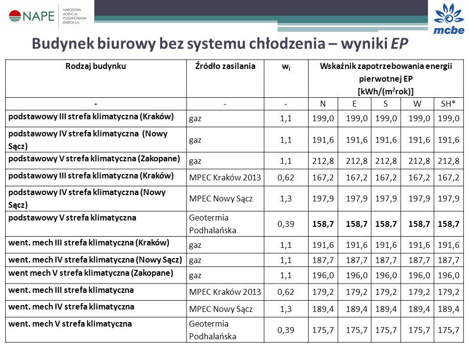 Budynek biurowy bez systemu chłodzenia – wyniki EP Rodzaj budynkuŹródło zasilaniawiwi Wskaźnik zapotrzebowania energii pierwotnej EP [kWh/(m 2 rok)] ---NESWSH* podstawowy III strefa klimatyczna (Kraków) gaz1,1199,0 podstawowy IV strefa klimatyczna (Nowy Sącz) gaz1,1191,6 podstawowy V strefa klimatyczna (Zakopane) gaz1,1212,8 podstawowy III strefa klimatyczna (Kraków) MPEC Kraków 20130,62167,2 podstawowy IV strefa klimatyczna (Nowy Sącz) MPEC Nowy Sącz1,3197,9 podstawowy V strefa klimatyczna Geotermia Podhalańska 0,39158,7 went.