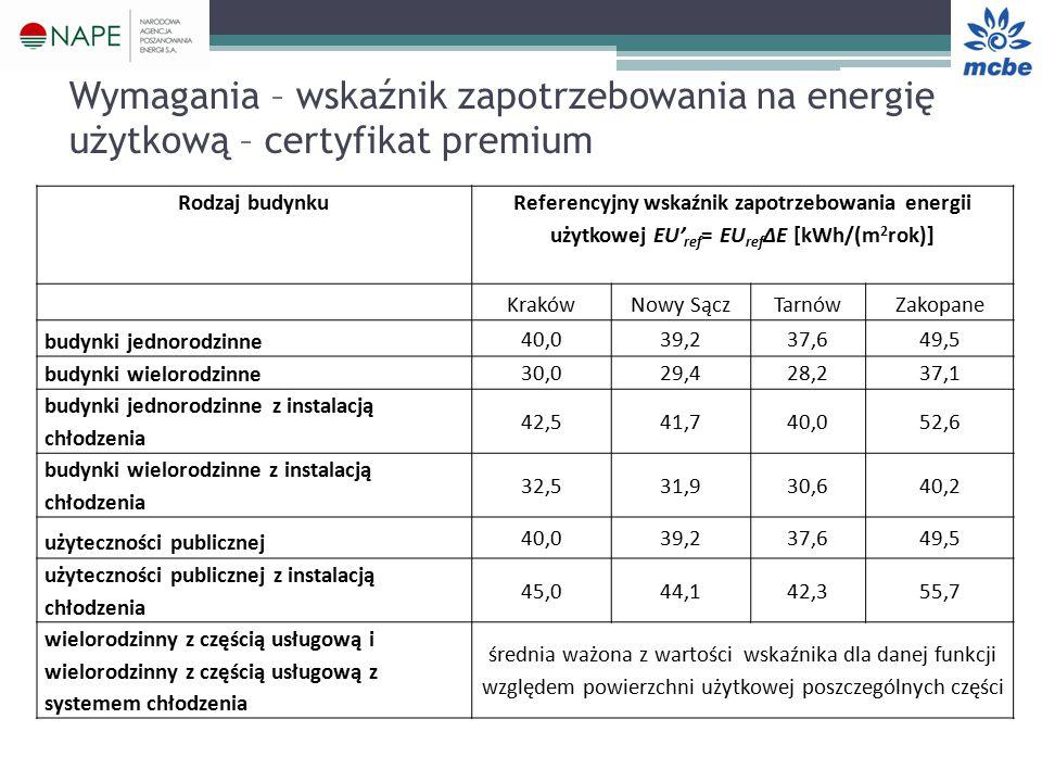 Rodzaj budynku Referencyjny wskaźnik zapotrzebowania energii użytkowej EU' ref = EU ref ΔE [kWh/(m 2 rok)] KrakówNowy SączTarnówZakopane budynki jednorodzinne 40,039,237,649,5 budynki wielorodzinne 30,029,428,237,1 budynki jednorodzinne z instalacją chłodzenia 42,541,740,052,6 budynki wielorodzinne z instalacją chłodzenia 32,531,930,640,2 użyteczności publicznej 40,039,237,649,5 użyteczności publicznej z instalacją chłodzenia 45,044,142,355,7 wielorodzinny z częścią usługową i wielorodzinny z częścią usługową z systemem chłodzenia średnia ważona z wartości wskaźnika dla danej funkcji względem powierzchni użytkowej poszczególnych części Wymagania – wskaźnik zapotrzebowania na energię użytkową – certyfikat premium