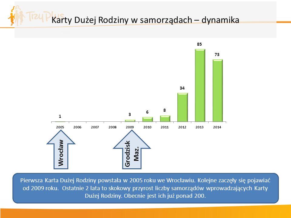 Karty Dużej Rodziny w samorządach – dynamika Pierwsza Karta Dużej Rodziny powstała w 2005 roku we Wrocławiu. Kolejne zaczęły się pojawiać od 2009 roku