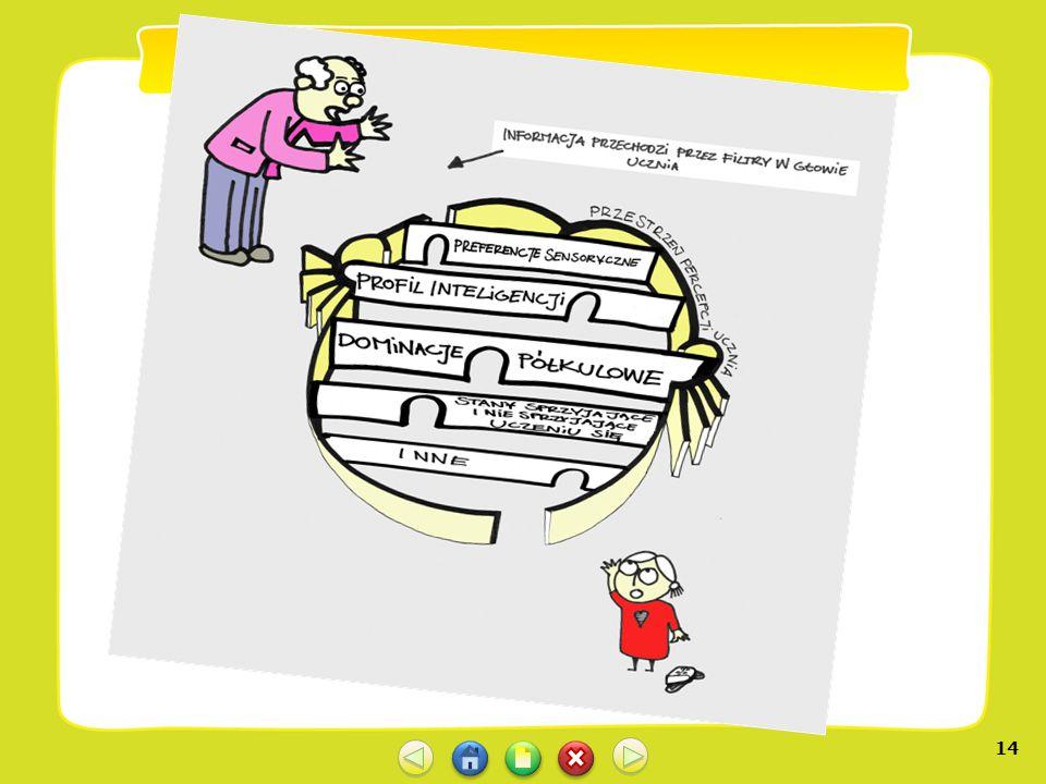 13 Droga od informacji Przekazywanej przez nauczyciela do tejże informacji przetworzonej w głowie ucznia na wiedzę i umiejętności, może być:  prosta