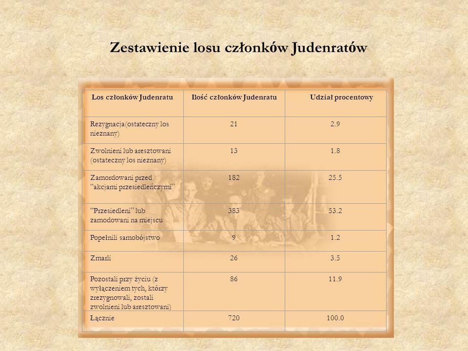 Zestawienie losu członk ó w Judenrat ó w Los członk ó w JudenratuIlość członk ó w JudenratuUdział procentowy Rezygnacja(ostateczny los nieznany) 212.9 Zwolnieni lub aresztowani (ostateczny los nieznany) 131.8 Zamordowani przed akcjami przesiedleńczymi 18225.5 Przesiedleni lub zamodowani na miejscu 38353.2 Popełnili samob ó jstwo91.2 Zmarli263.5 Pozostali przy życiu (z wyłączeniem tych, kt ó rzy zrezygnowali, zostali zwolnieni lub aresztowani) 8611.9 Łącznie720100.0