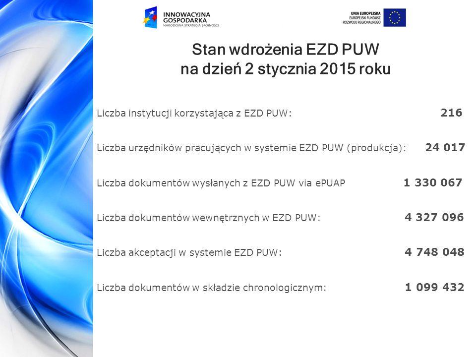 Stan wdrożenia EZD PUW na dzień 2 stycznia 2015 roku Liczba instytucji korzystająca z EZD PUW: 216 Liczba urzędników pracujących w systemie EZD PUW (produkcja): 24 017 Liczba dokumentów wysłanych z EZD PUW via ePUAP 1 330 067 Liczba dokumentów wewnętrznych w EZD PUW: 4 327 096 Liczba akceptacji w systemie EZD PUW: 4 748 048 Liczba dokumentów w składzie chronologicznym: 1 099 432