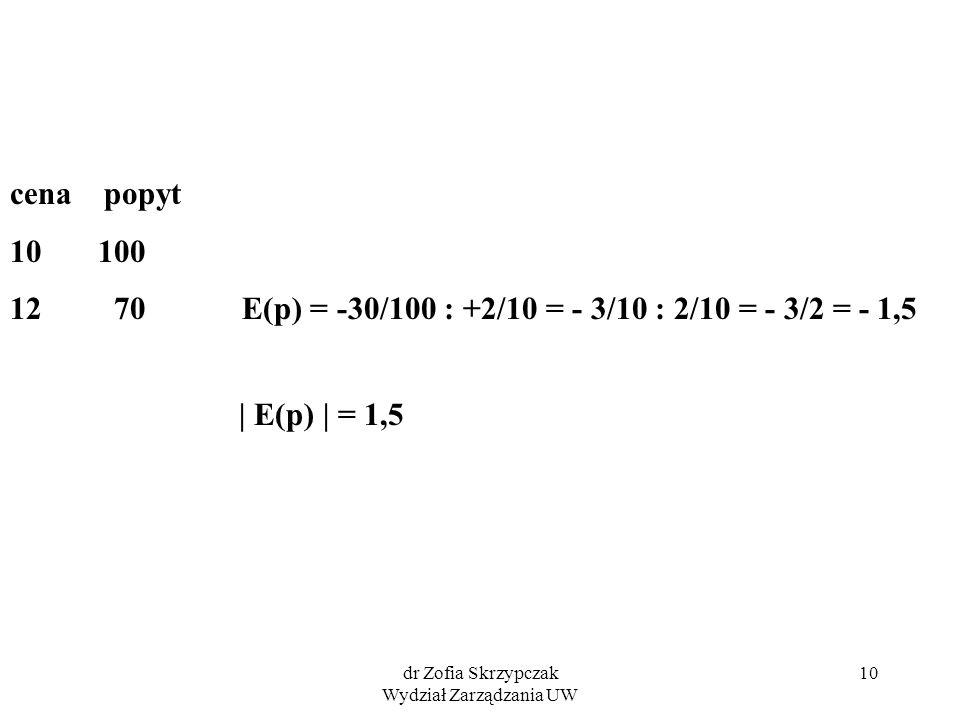 dr Zofia Skrzypczak Wydział Zarządzania UW 10 cena popyt 10 100 12 70 E(p) = -30/100 : +2/10 = - 3/10 : 2/10 = - 3/2 = - 1,5 | E(p) | = 1,5