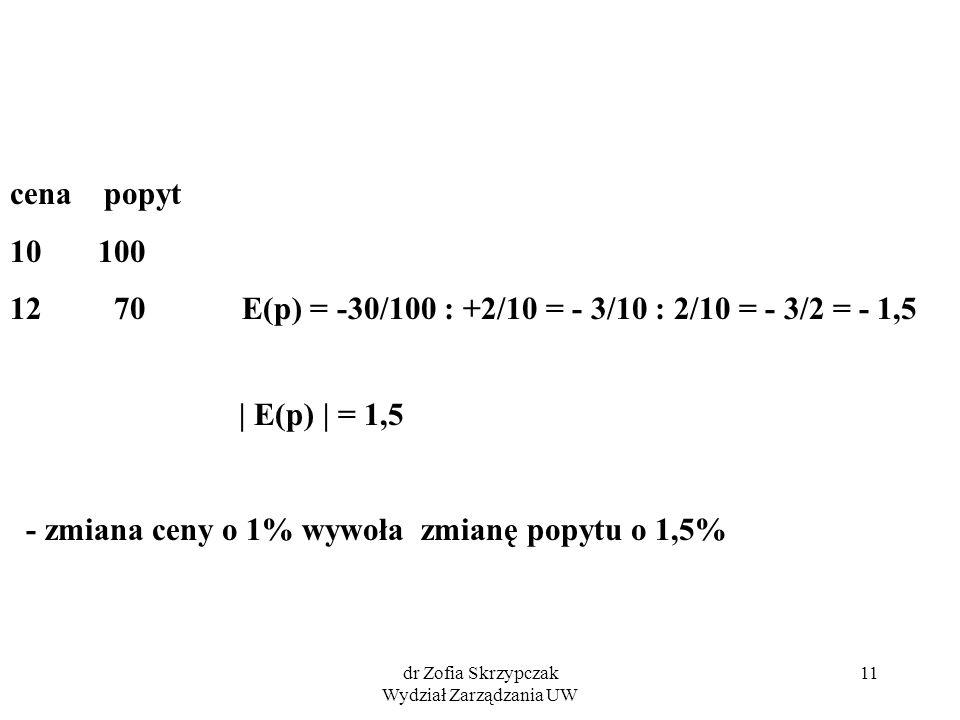 dr Zofia Skrzypczak Wydział Zarządzania UW 11 cena popyt 10 100 12 70 E(p) = -30/100 : +2/10 = - 3/10 : 2/10 = - 3/2 = - 1,5 | E(p) | = 1,5 - zmiana ceny o 1% wywoła zmianę popytu o 1,5%