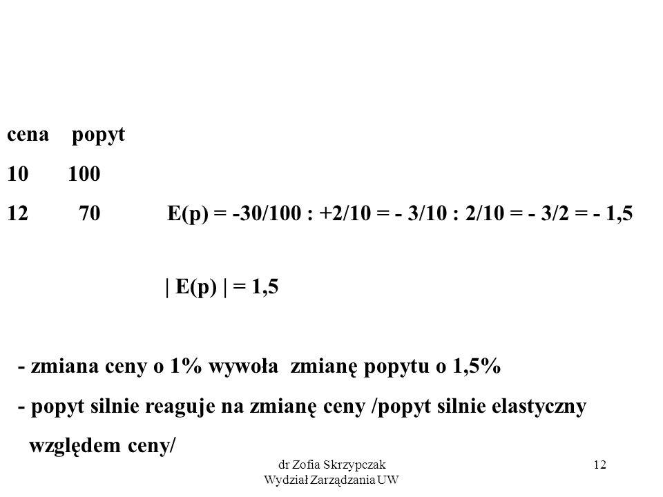 dr Zofia Skrzypczak Wydział Zarządzania UW 12 cena popyt 10 100 12 70 E(p) = -30/100 : +2/10 = - 3/10 : 2/10 = - 3/2 = - 1,5 | E(p) | = 1,5 - zmiana ceny o 1% wywoła zmianę popytu o 1,5% - popyt silnie reaguje na zmianę ceny /popyt silnie elastyczny względem ceny/