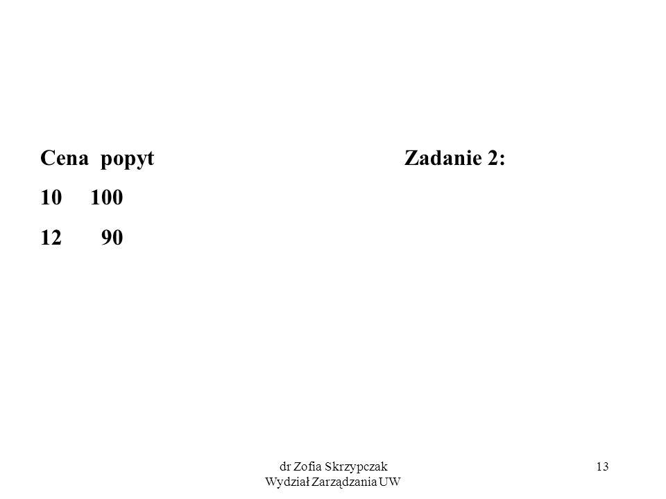 dr Zofia Skrzypczak Wydział Zarządzania UW 13 Cena popyt Zadanie 2: 10 100 12 90