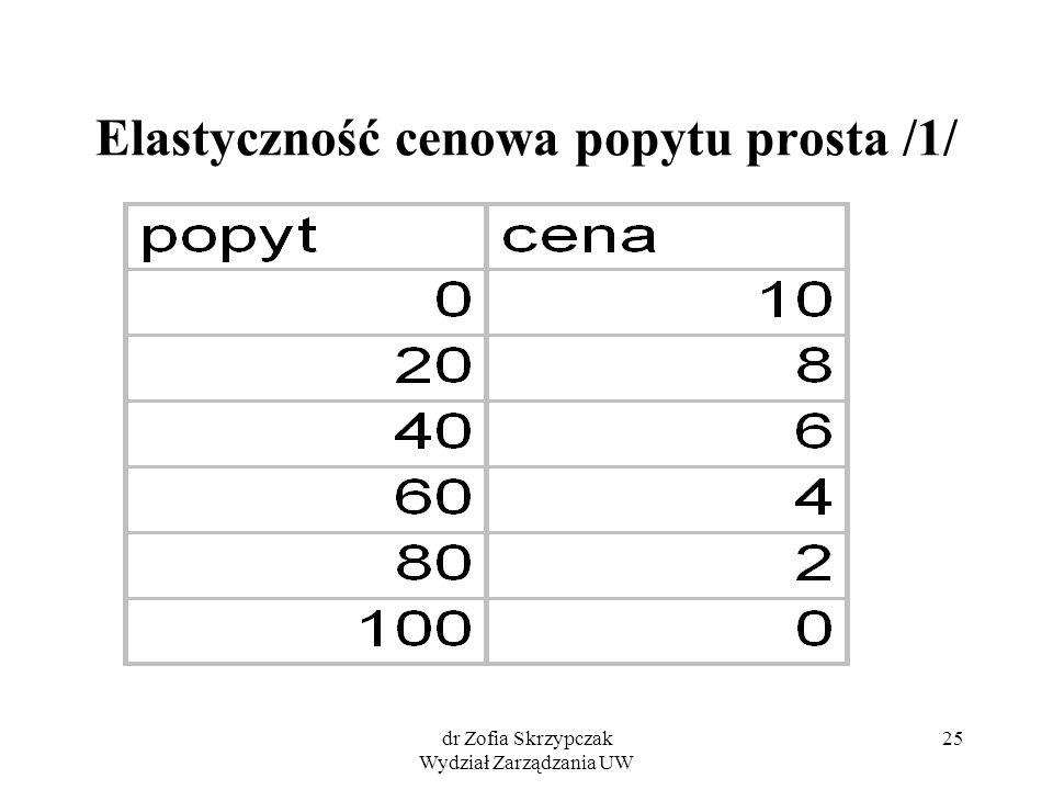 dr Zofia Skrzypczak Wydział Zarządzania UW 25 Elastyczność cenowa popytu prosta /1/