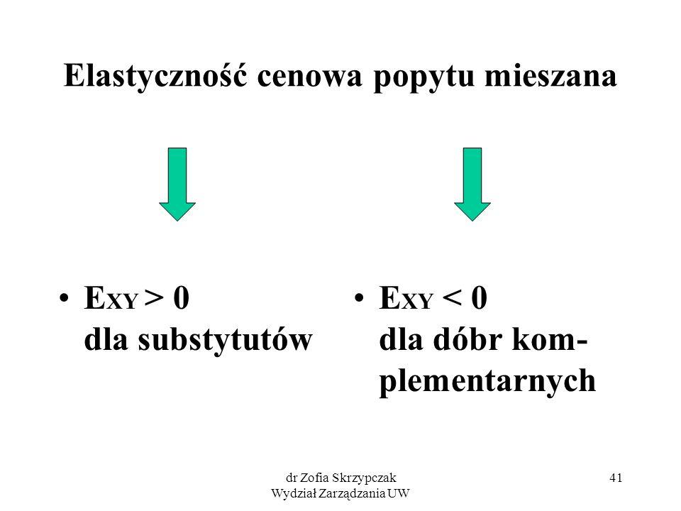 dr Zofia Skrzypczak Wydział Zarządzania UW 41 Elastyczność cenowa popytu mieszana E XY > 0 dla substytutów E XY < 0 dla dóbr kom- plementarnych