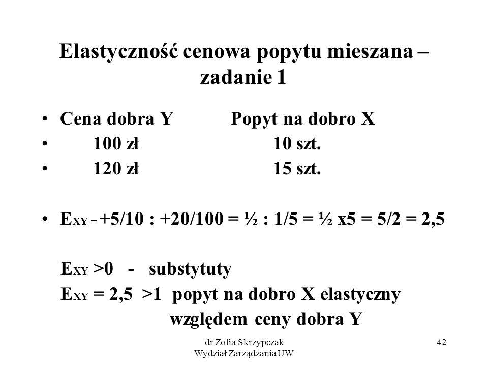 dr Zofia Skrzypczak Wydział Zarządzania UW 42 Elastyczność cenowa popytu mieszana – zadanie 1 Cena dobra Y Popyt na dobro X 100 zł 10 szt.