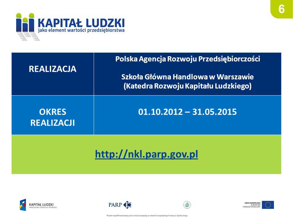 6 REALIZACJA Polska Agencja Rozwoju Przedsiębiorczości Szkoła Główna Handlowa w Warszawie (Katedra Rozwoju Kapitału Ludzkiego) OKRES REALIZACJI 01.10.