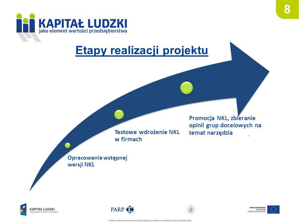 Etapy realizacji projektu 8 Opracowanie wstępnej wersji NKL Testowe wdrożenie NKL w firmach Promocja NKL, zbieranie opinii grup docelowych na temat na