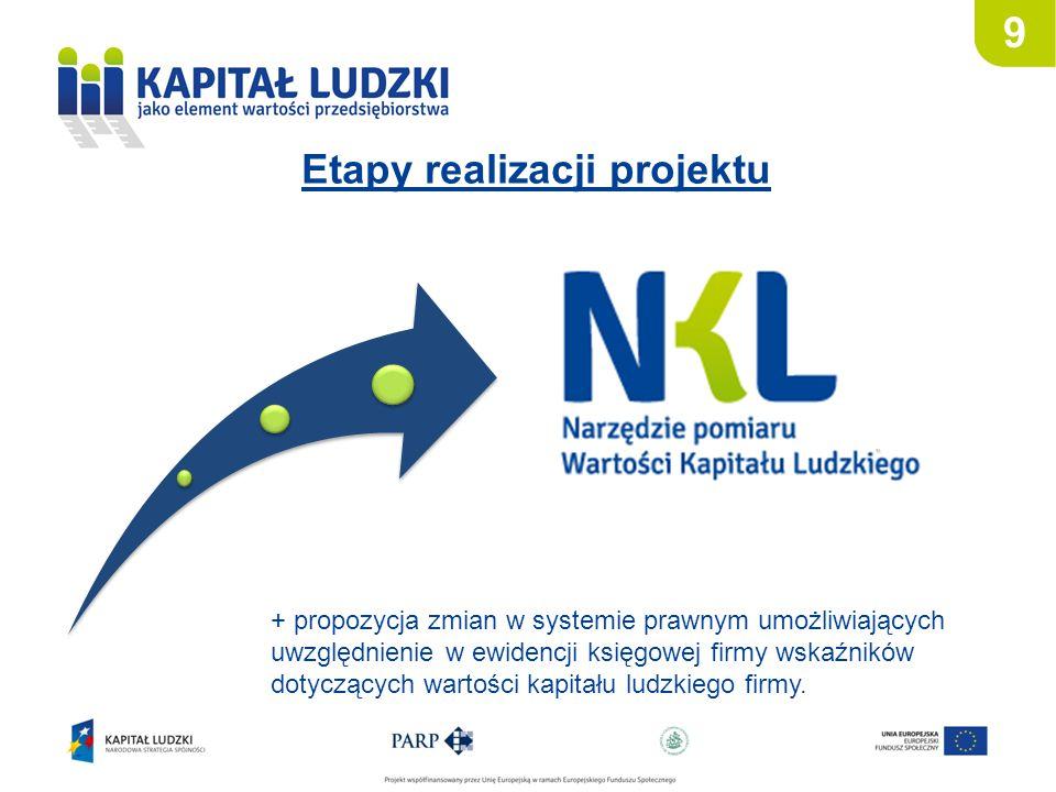 Etapy realizacji projektu 9 + propozycja zmian w systemie prawnym umożliwiających uwzględnienie w ewidencji księgowej firmy wskaźników dotyczących wartości kapitału ludzkiego firmy.