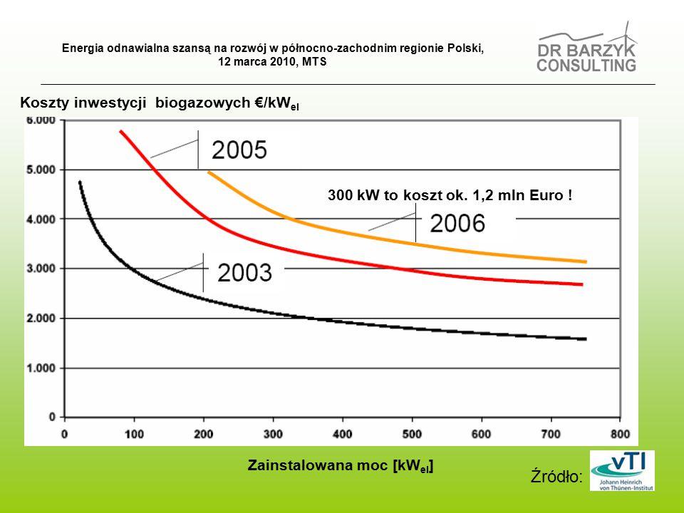 Zainstalowana moc [kW el ] Koszty inwestycji biogazowych €/kW el Źródło: 300 kW to koszt ok.