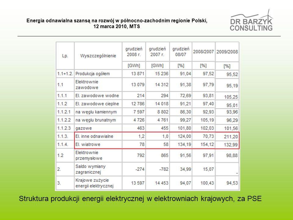 Struktura produkcji energii elektrycznej w elektrowniach krajowych, za PSE Energia odnawialna szansą na rozwój w północno-zachodnim regionie Polski, 12 marca 2010, MTS