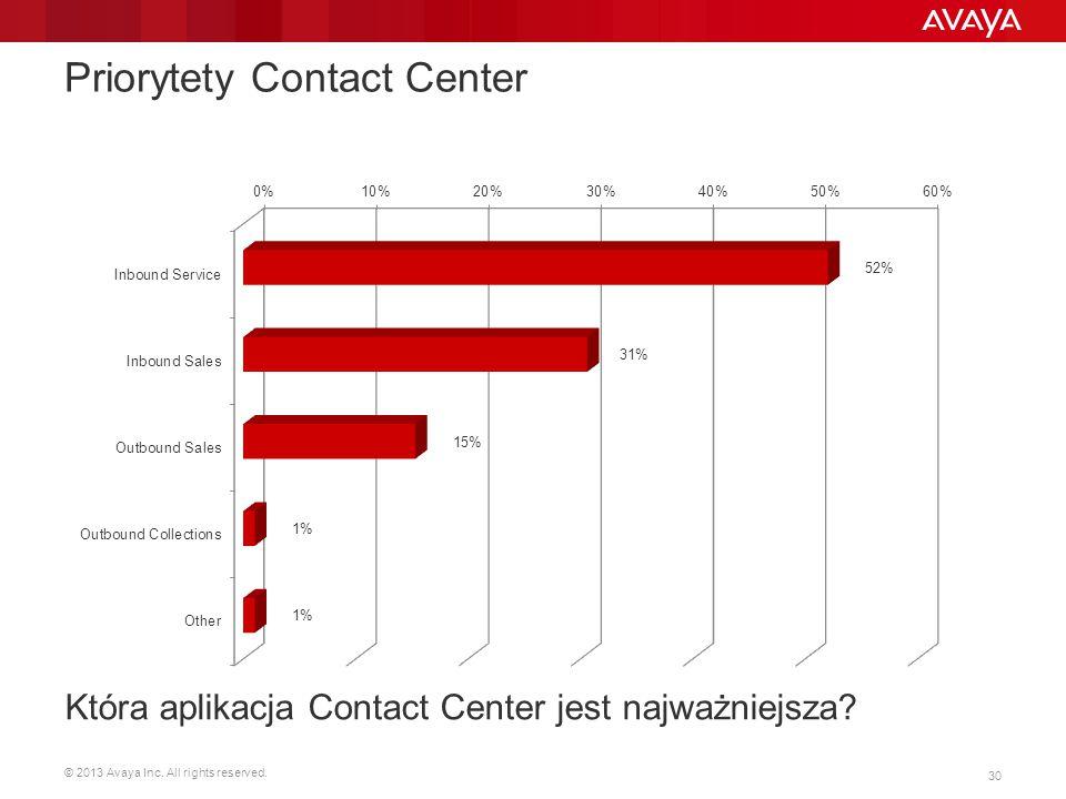 © 2013 Avaya Inc. All rights reserved. 30 Priorytety Contact Center Która aplikacja Contact Center jest najważniejsza?