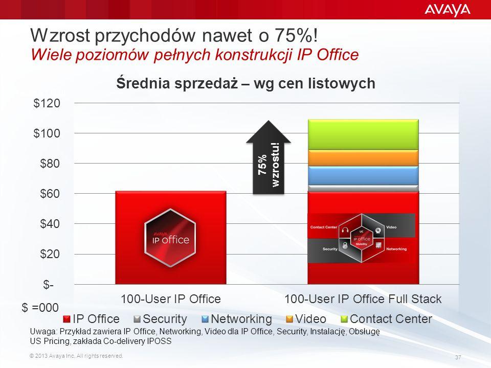 © 2013 Avaya Inc. All rights reserved. 37 Wzrost przychodów nawet o 75%! Wiele poziomów pełnych konstrukcji IP Office 75% wzrostu! Uwaga: Przykład zaw