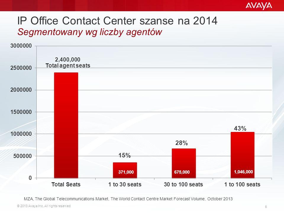 © 2013 Avaya Inc.All rights reserved. 37 Wzrost przychodów nawet o 75%.