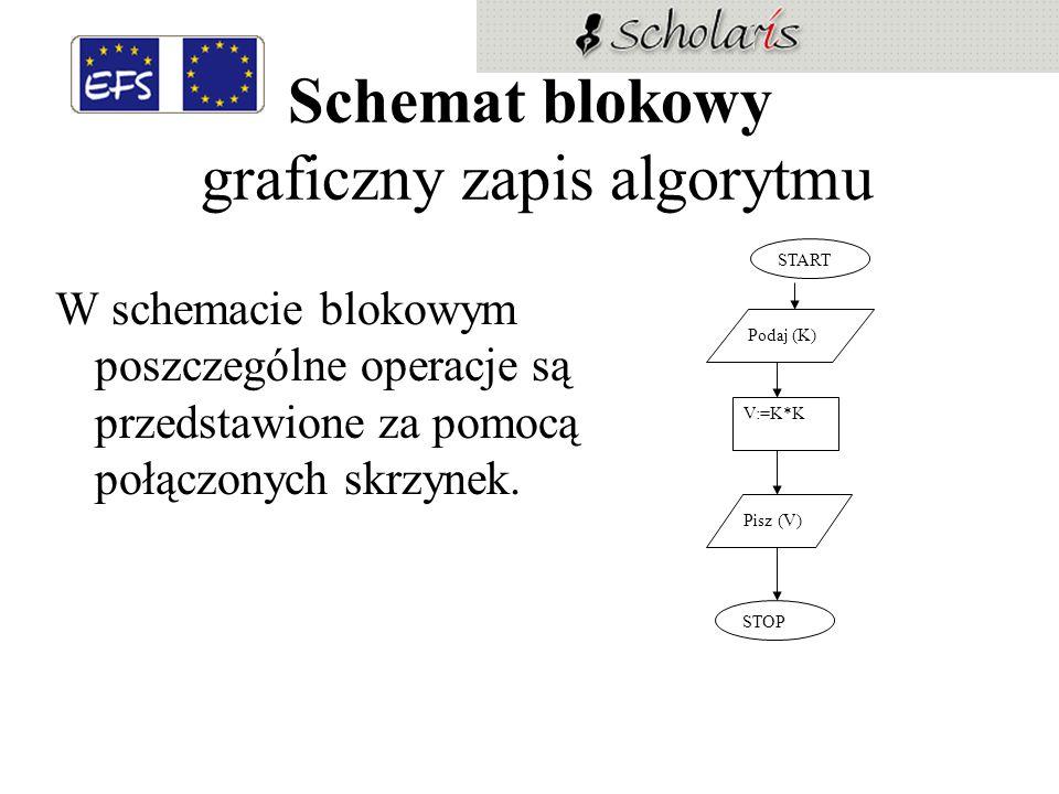 Schemat blokowy graficzny zapis algorytmu W schemacie blokowym poszczególne operacje są przedstawione za pomocą połączonych skrzynek. START Podaj (K)