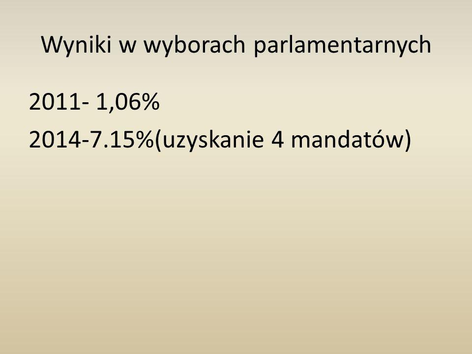 Wyniki w wyborach parlamentarnych 2011- 1,06% 2014-7.15%(uzyskanie 4 mandatów)