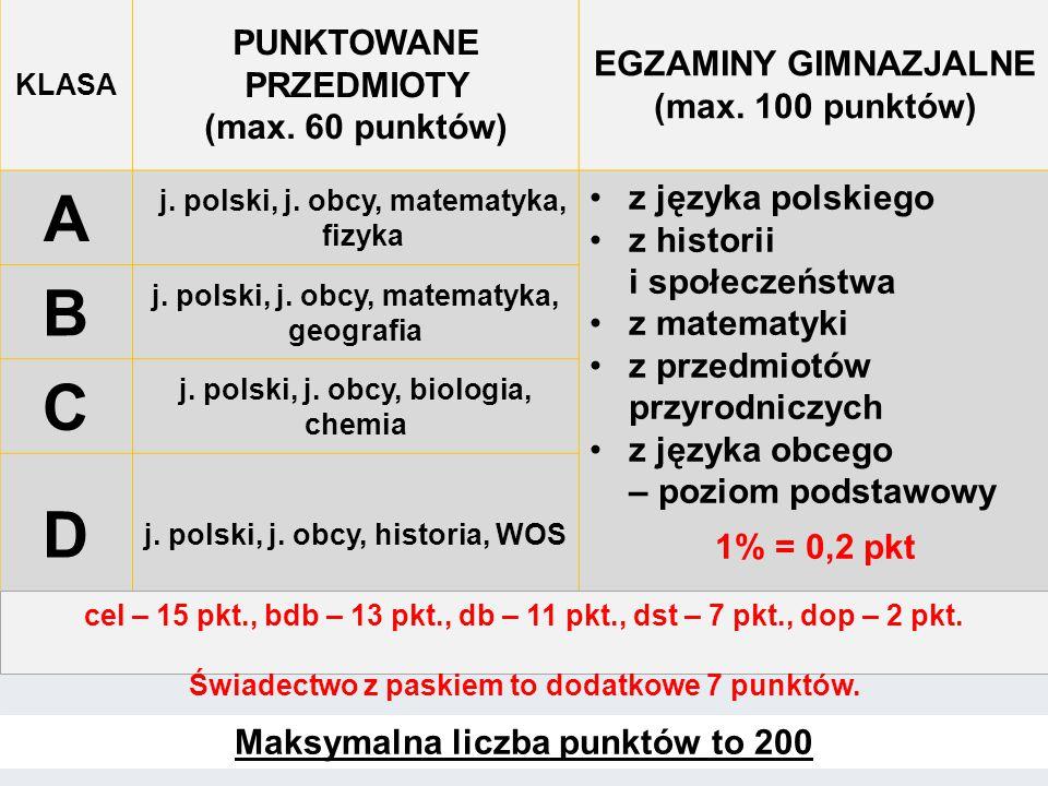 KLASA PUNKTOWANE PRZEDMIOTY (max. 60 punktów) EGZAMINY GIMNAZJALNE (max.