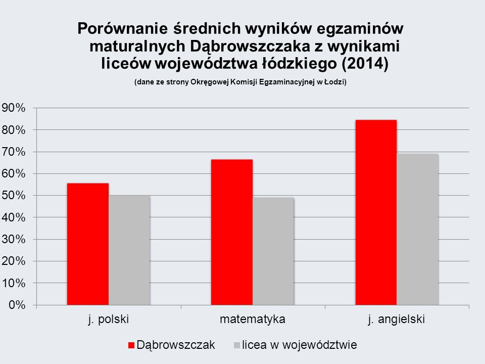 Porównanie średnich wyników egzaminów maturalnych Dąbrowszczaka z wynikami liceów województwa łódzkiego (2014) (dane ze strony Okręgowej Komisji Egzaminacyjnej w Łodzi)