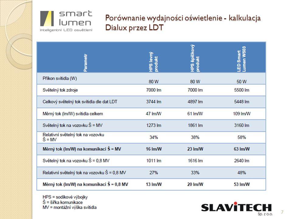 Porównanie wydajności oświetlenie - kalkulacja Dialux przez LDT 7