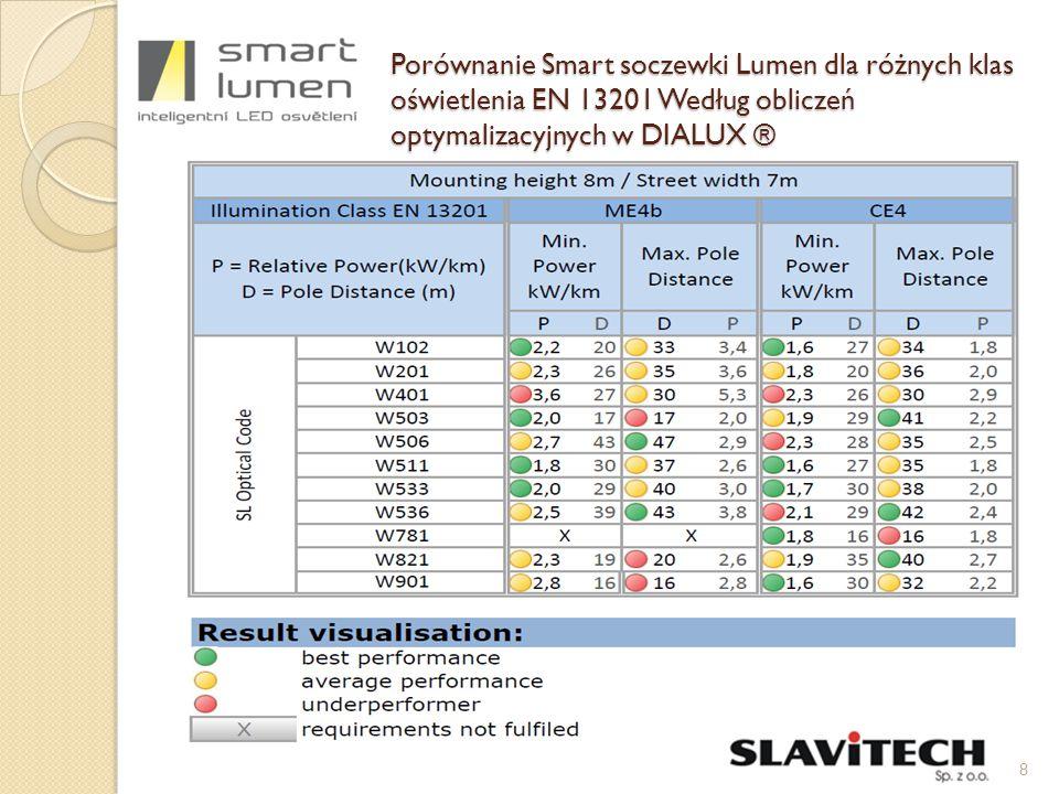 Porównanie Smart soczewki Lumen dla różnych klas oświetlenia EN 13201 Według obliczeń optymalizacyjnych w DIALUX ® 8