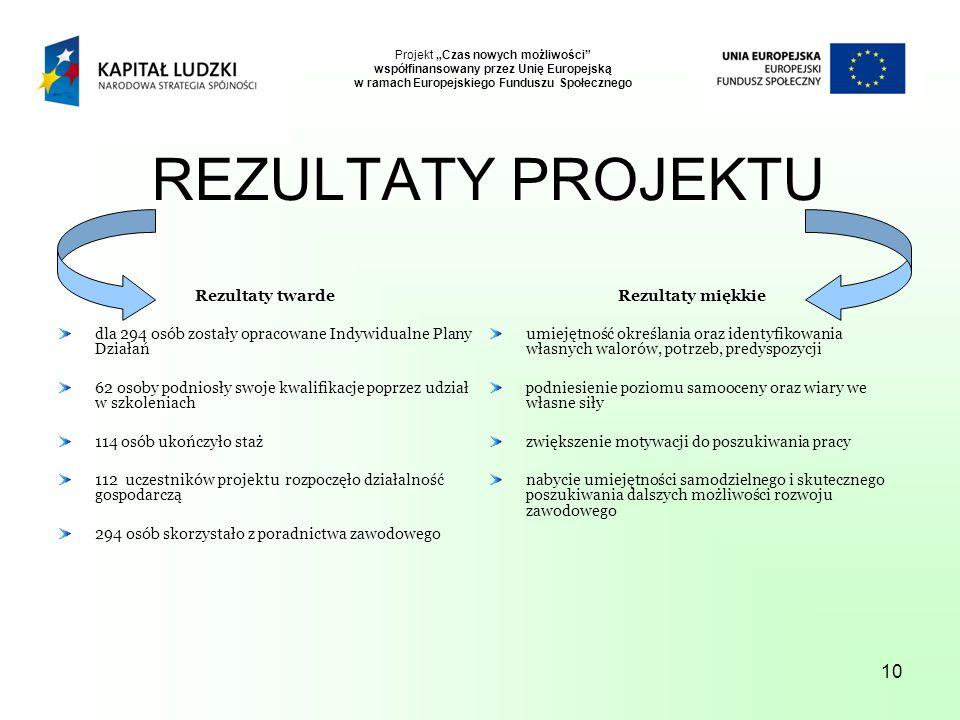 """10 Projekt """"Czas nowych możliwości współfinansowany przez Unię Europejską w ramach Europejskiego Funduszu Społecznego REZULTATY PROJEKTU Rezultaty twarde dla 294 osób zostały opracowane Indywidualne Plany Działań 62 osoby podniosły swoje kwalifikacje poprzez udział w szkoleniach 114 osób ukończyło staż 112 uczestników projektu rozpoczęło działalność gospodarczą 294 osób skorzystało z poradnictwa zawodowego Rezultaty miękkie umiejętność określania oraz identyfikowania własnych walorów, potrzeb, predyspozycji podniesienie poziomu samooceny oraz wiary we własne siły zwiększenie motywacji do poszukiwania pracy nabycie umiejętności samodzielnego i skutecznego poszukiwania dalszych możliwości rozwoju zawodowego"""