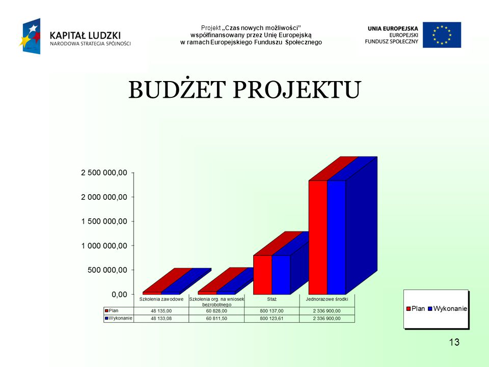 """13 Projekt """"Czas nowych możliwości współfinansowany przez Unię Europejską w ramach Europejskiego Funduszu Społecznego BUDŻET PROJEKTU"""