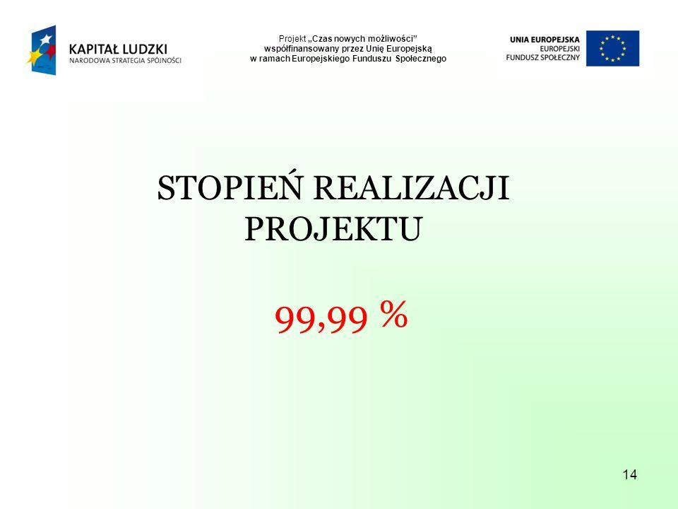 """14 Projekt """"Czas nowych możliwości współfinansowany przez Unię Europejską w ramach Europejskiego Funduszu Społecznego STOPIEŃ REALIZACJI PROJEKTU 99,99 %"""