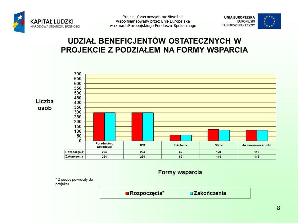 """8 Projekt """"Czas nowych możliwości współfinansowany przez Unię Europejską w ramach Europejskiego Funduszu Społecznego"""
