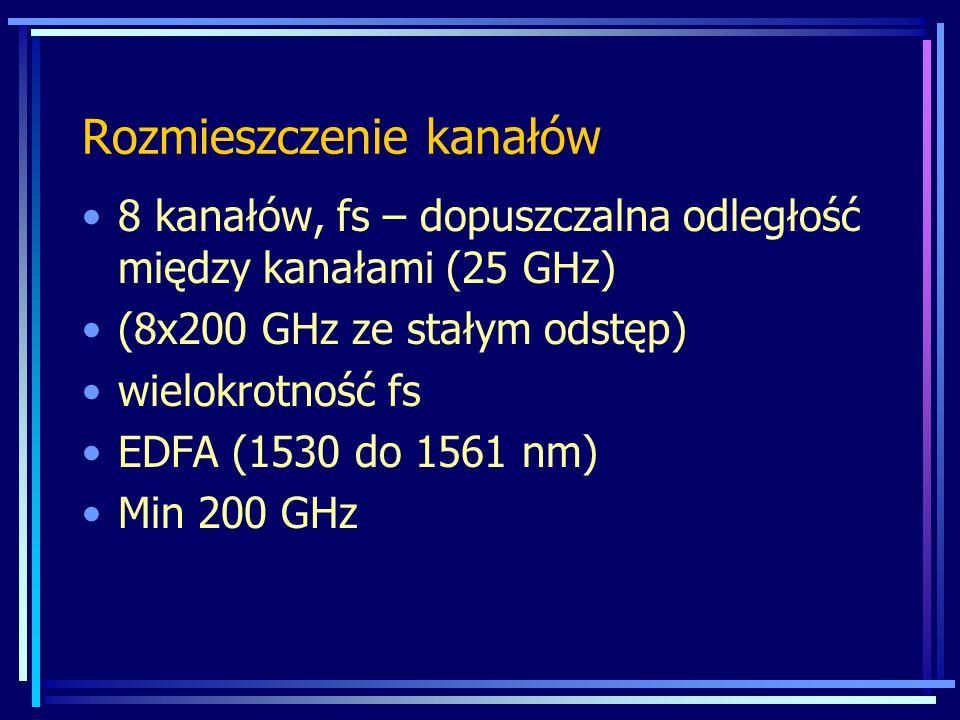 8 kanałów, fs – dopuszczalna odległość między kanałami (25 GHz) (8x200 GHz ze stałym odstęp) wielokrotność fs EDFA (1530 do 1561 nm) Min 200 GHz Rozmi