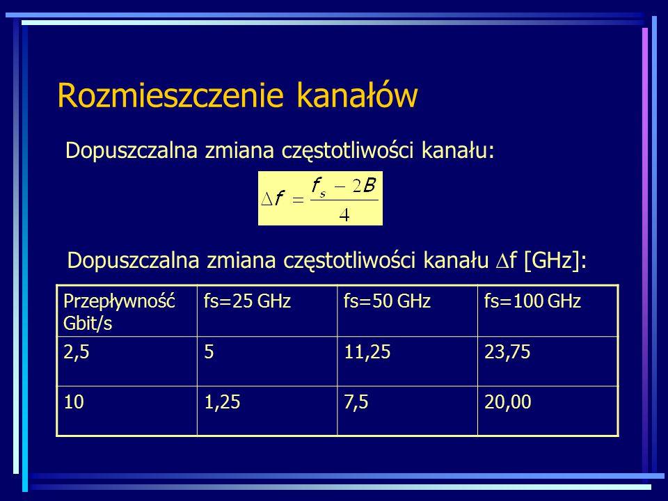 Rozmieszczenie kanałów Dopuszczalna zmiana częstotliwości kanału: Przepływność Gbit/s fs=25 GHzfs=50 GHzfs=100 GHz 2,5511,2523,75 101,257,520,00 Dopus