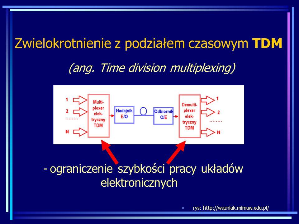 Zwielokrotnienie z podziałem czasowym TDM (ang. Time division multiplexing) - ograniczenie szybkości pracy układów elektronicznych rys: http://wazniak