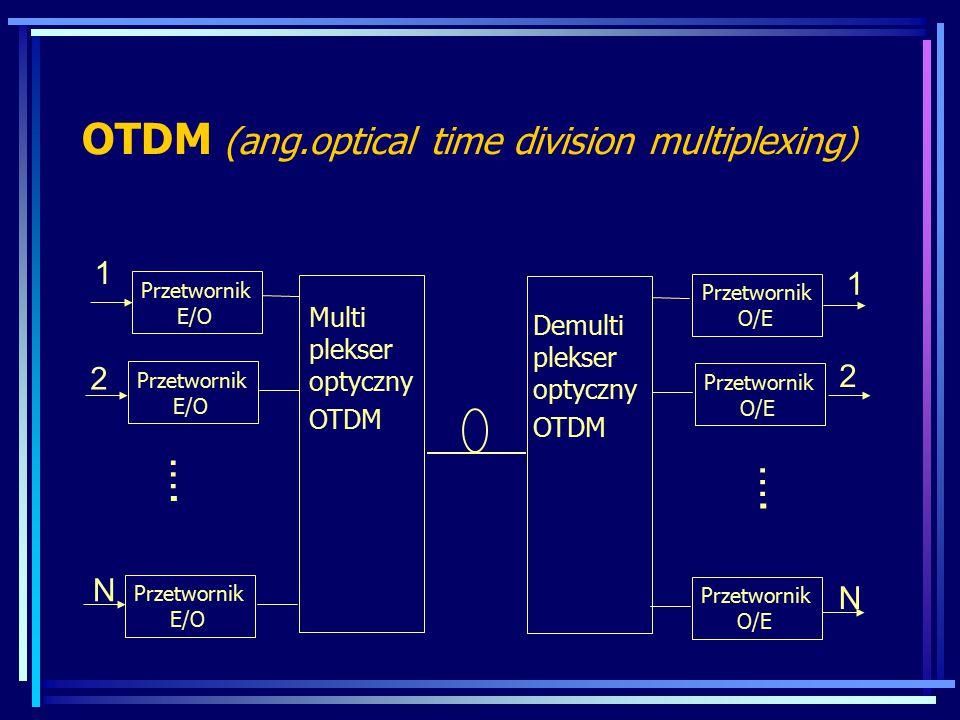 OTDM (ang.optical time division multiplexing) Przetwornik E/O …. 1 2 N Przetwornik E/O Multi plekser optyczny OTDM Przetwornik O/E …. 1 2 N Demulti pl