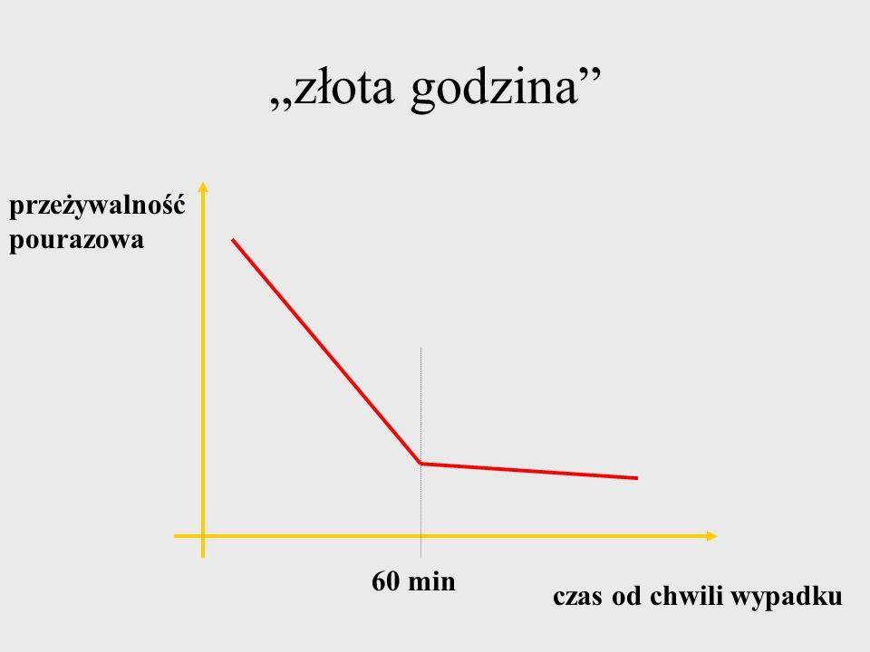 """""""złota godzina"""" czas od chwili wypadku 60 min przeżywalność pourazowa"""
