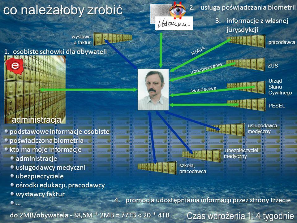 podstawowe informacje osobiste poświadczona biometria kto ma moje informacje administracje usługodawcy medyczni ubezpieczyciele ośrodki edukacji, pracodawcy wystawcy faktur … do 2MB/obywatela - 38,5M * 2MB = 77TB < 20 * 4TB PESEL pracodawca RMUA Urząd Stanu Cywilnego administracja 4.promocja udostępniania informacji przez strony trzecie świadectwa ZUS ubezpieczenie usługodawca medyczny co należałoby zrobić szkoła, pracodawca wystawc a faktur ubezpieczyciel medyczny ubezpieczyciel medyczny 1.osobiste schowki dla obywateli 2.usługa poświadczania biometrii 3.informacje z własnej jurysdykcji Czas wdrożenia 1: 4 tygodnie