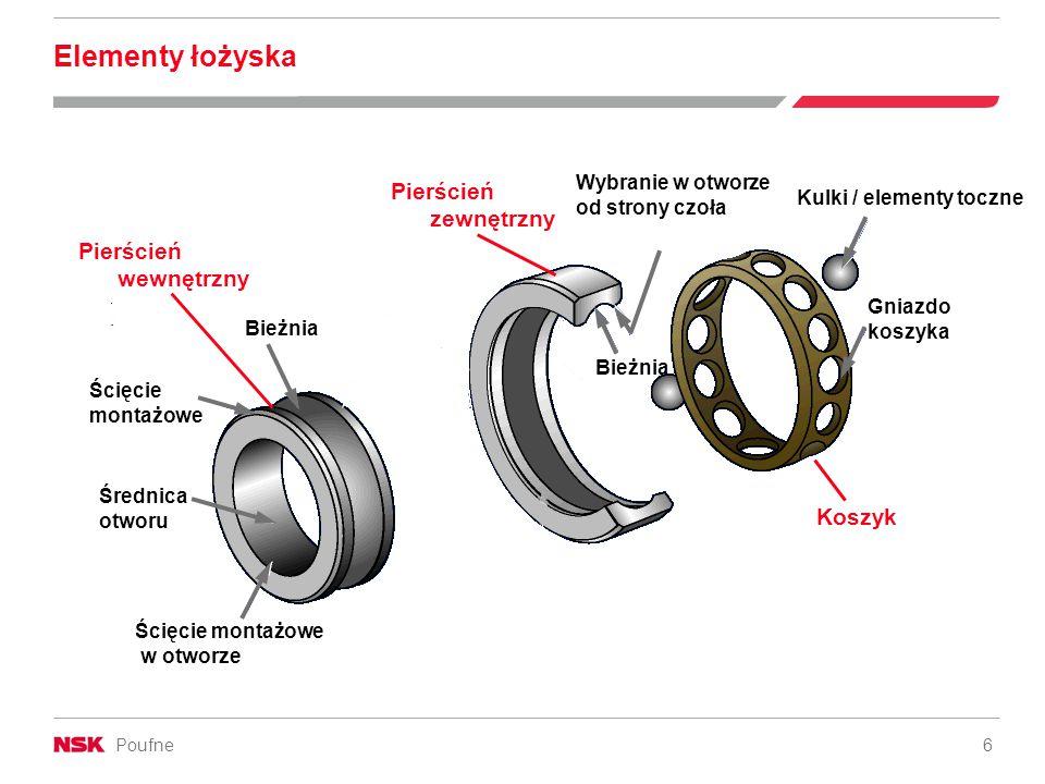 Poufne 6 Elementy łożyska Pierścień wewnętrzny Ścięcie montażowe Średnica otworu Ścięcie montażowe w otworze Bieżnia Pierścień zewnętrzny Bieżnia Wybranie w otworze od strony czoła Kulki / elementy toczne Gniazdo koszyka Koszyk