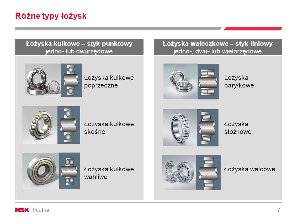 Poufne 8 Numery części / System oznaczania / Normy Elementy łożysk kulkowych poprzecznych Wszystkie produkty są zgodne z normami DIN, ISO i JIS Śr.