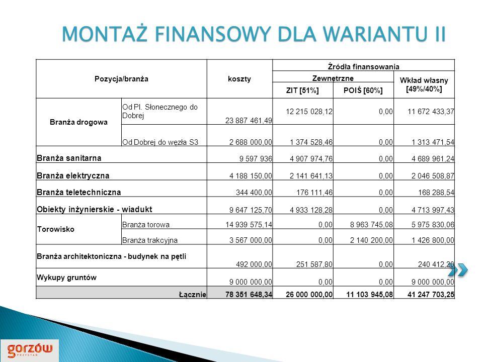 MONTAŻ FINANSOWY DLA WARIANTU II Pozycja/branżakoszty Źródła finansowania Zewnętrzne Wkład własny [49%/40%] ZIT [51%]POIŚ [60%] Branża drogowa Od Pl.