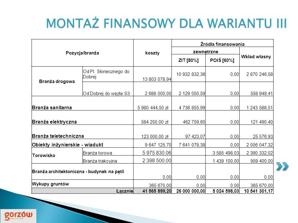 MONTAŻ FINANSOWY DLA WARIANTU III Pozycja/branżakoszty Źródła finansowania zewnętrzne Wkład własny ZIT [80%]POIŚ [60%] Branża drogowa Od Pl.