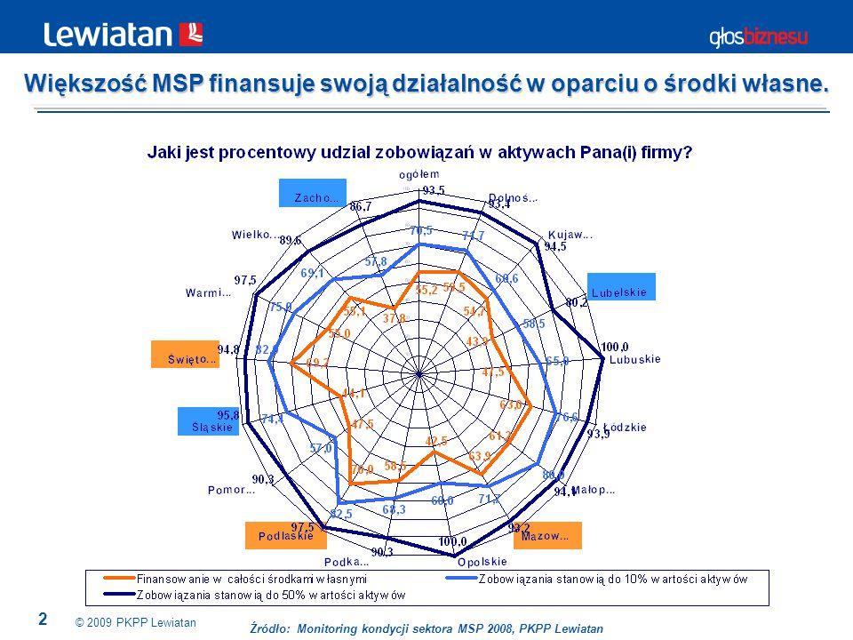 2 © 2009 PKPP Lewiatan Większość MSP finansuje swoją działalność w oparciu o środki własne. Źródło: Monitoring kondycji sektora MSP 2008, PKPP Lewiata