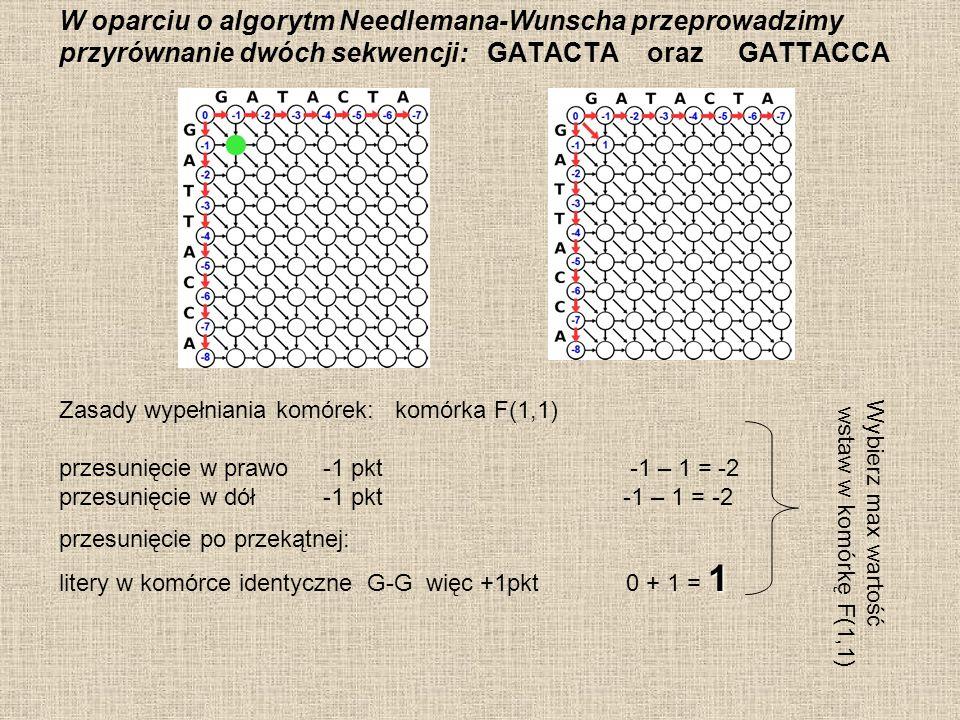 W oparciu o algorytm Needlemana-Wunscha przeprowadzimy przyrównanie dwóch sekwencji: GATACTA oraz GATTACCA Zasady wypełniania komórek: komórka F(1,2) 0 przesunięcie w prawo -1pkt 1 – 1 = 0 przesunięcie w dół -1pkt -2 – 1 = -3 przesunięcie po przekątnej litery w komórkach różne A-G więc -1pkt -1 - 1 = -2 Wybierz max wartość wstaw w komórkę F(1,2) itd……