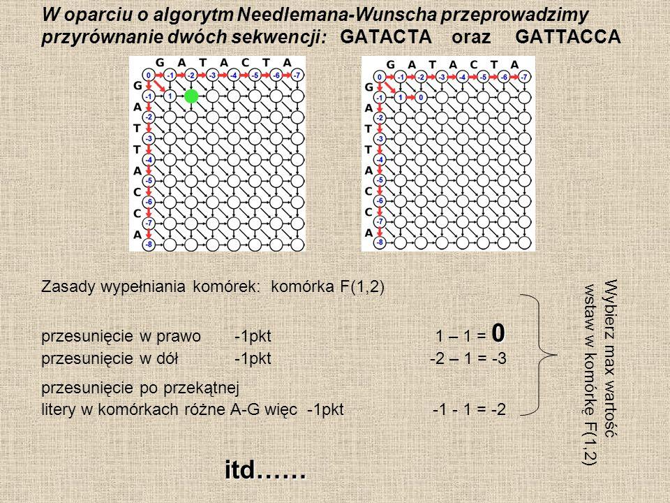 W oparciu o algorytm Needlemana-Wunscha przeprowadzimy przyrównanie dwóch sekwencji: GATACTA oraz GATTACCA Zasady wypełniania komórek: komórka F(2,4) 0 przesunięcie w prawo -1pkt 1 – 1 = 0 przesunięcie w dół -1pkt -2 – 1 = -3 przesunięcie po przekątnej: 0 litery w komórkach identyczne A - A +1pkt -1+ 1 = 0 Wybierz max wartość wstaw w komórkę F(2,4)