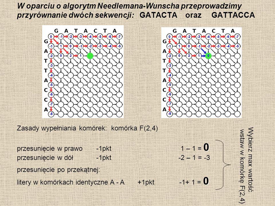 PODSUMOWANIE wypełniania macierzy: F(i,j)- wartość w i,j-tej komórce d- kara za lukę (przesunięcie w dół lub w prawo równa -1) S(xi,yi)= nagroda np.