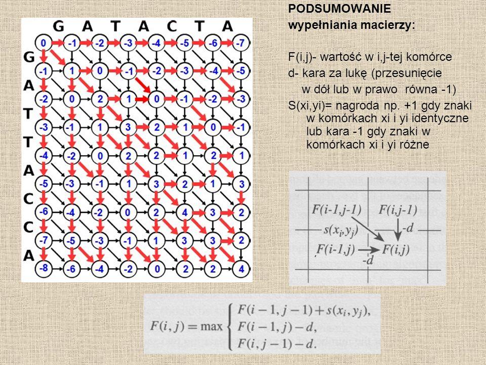 PODSUMOWANIE wypełniania macierzy: F(i,j)- wartość w i,j-tej komórce d- kara za lukę (przesunięcie w dół lub w prawo równa -1) S(xi,yi)= nagroda np. +