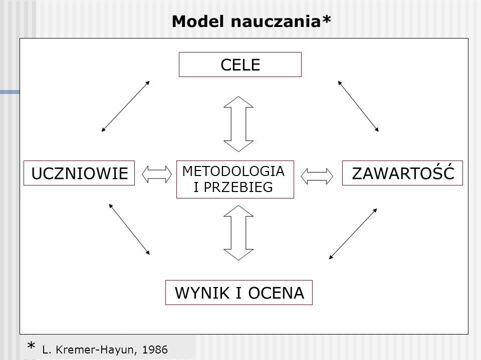מודל CELE WYNIK I OCENA ZAWARTOŚĆUCZNIOWIE METODOLOGIA I PRZEBIEG Model nauczania* * L. Kremer-Hayun, 1986