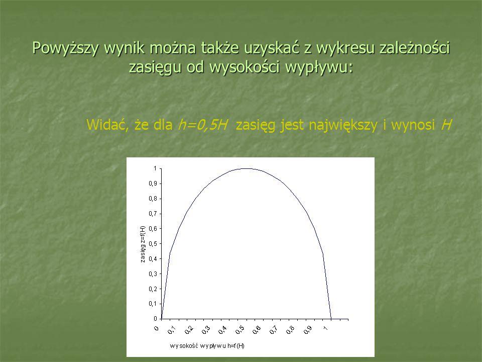 Powyższy wynik można także uzyskać z wykresu zależności zasięgu od wysokości wypływu: Widać, że dla h=0,5H zasięg jest największy i wynosi H