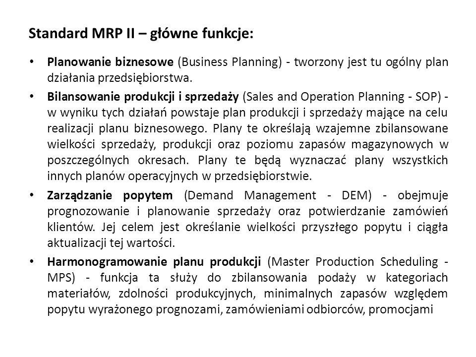 Standard MRP II – główne funkcje: Planowanie biznesowe (Business Planning) - tworzony jest tu ogólny plan działania przedsiębiorstwa.